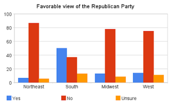 gop-brand-by-region